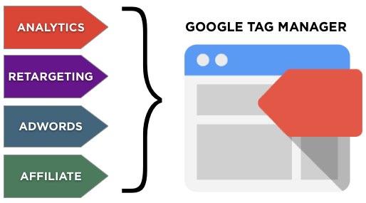 Google о микроразметке через Tag Manager