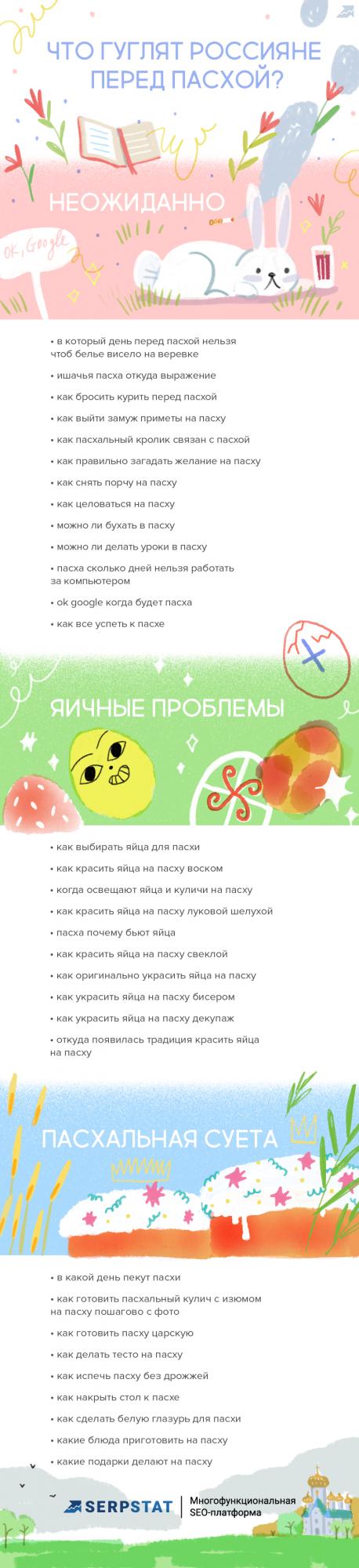 Инфографика: о чем спрашивают Google в канун Пасхи