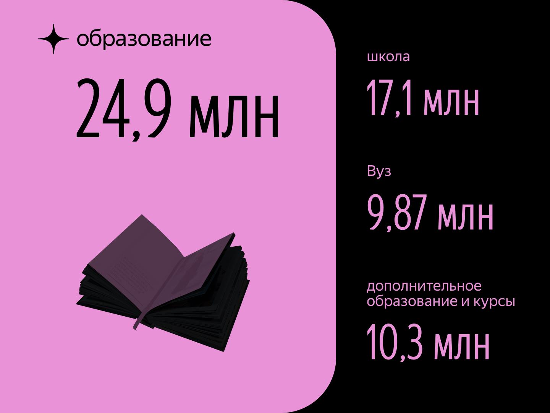 Что интересует пользователей Яндекс.Дзена