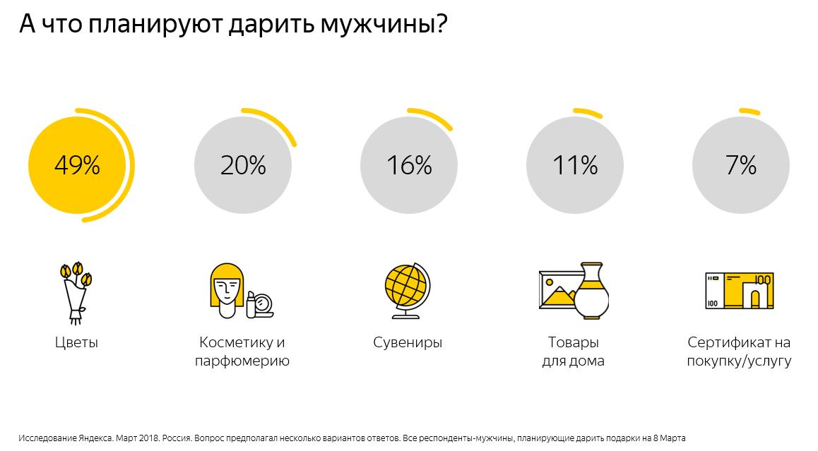 Яндекс знает, о каких подарках мечтали женщины