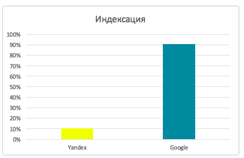 Яндекс прекратил индексацию определенной категории сайтов Рунета