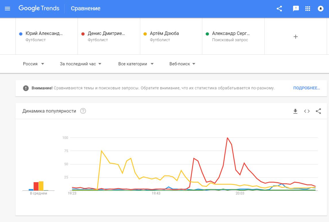 Как ЧМ-2018 по футболу повлиял на поисковые запросы в Google?