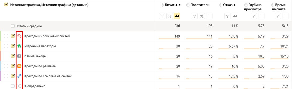 Яндекс провел редизайн Метрики