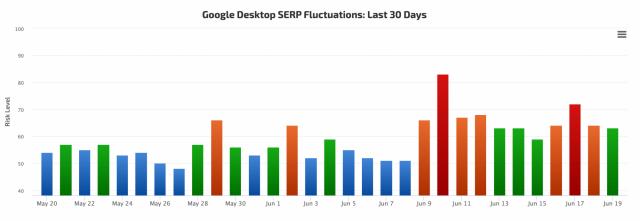 Выдача Google снова обновилась?