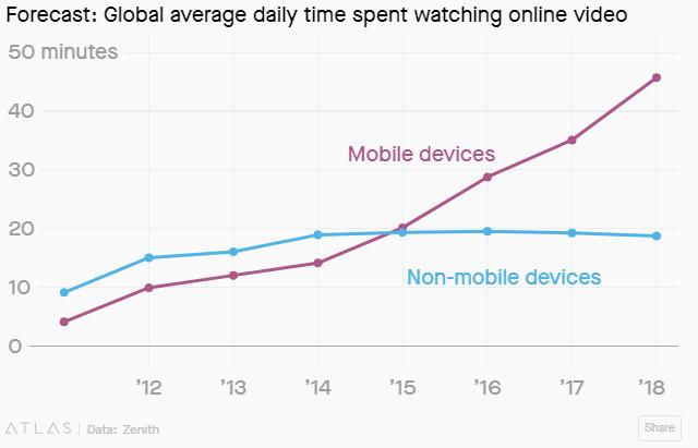 Статистика просмотров видео в интернете