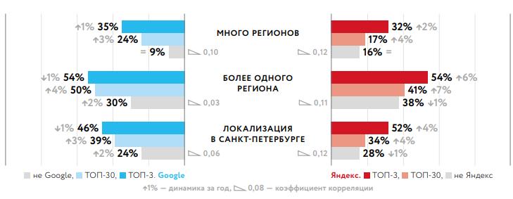 как филиалы влияют на ранжирование в Google и Яндекс