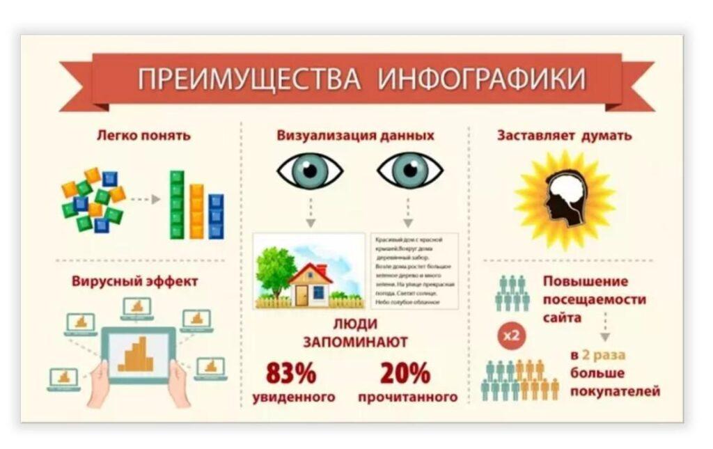 Образец инфографики