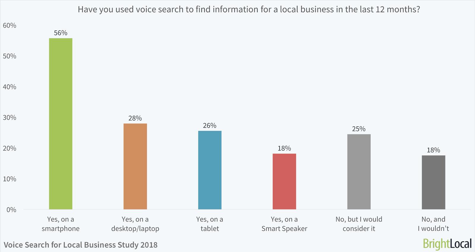 исследование популярности голосового поиска