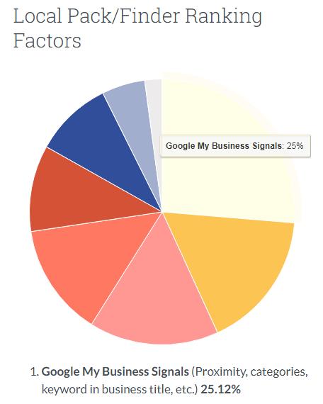 Факторы локального ранжирования Google