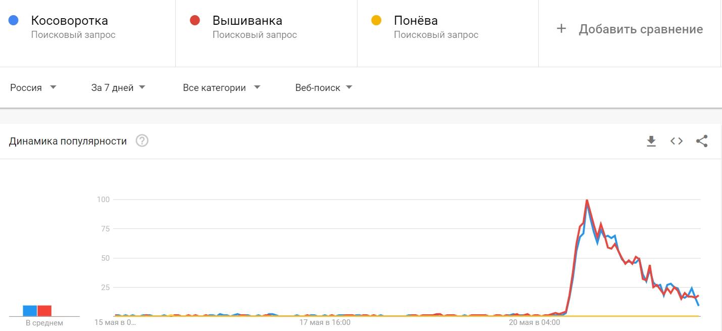 Сервис Google Trends, график популярности
