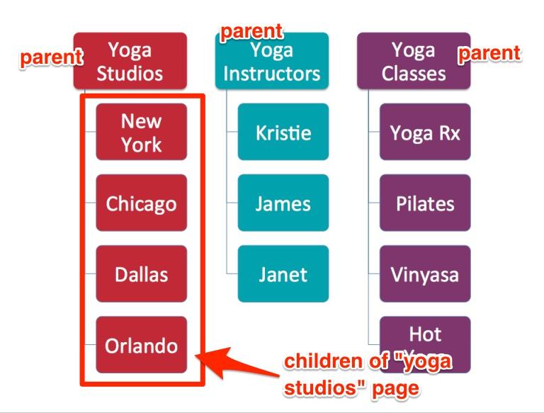 Грамотная структура сайта