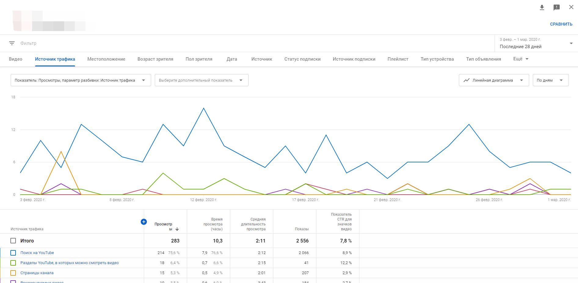 Статистика по каналам трафика на Ютубе