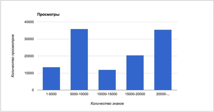 График просмотров и длины статьи