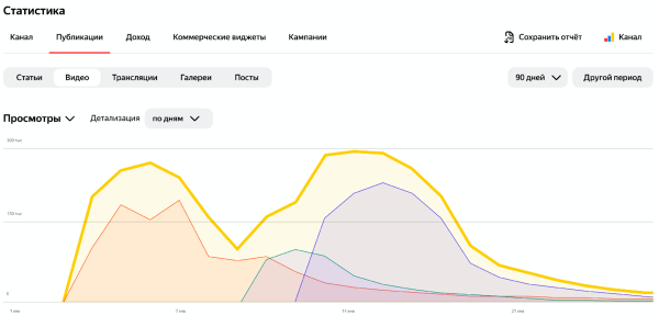 Яндекс.Дзен обновил раздел статистики1