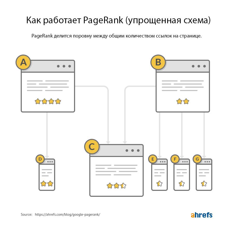 Как устроен PageRank