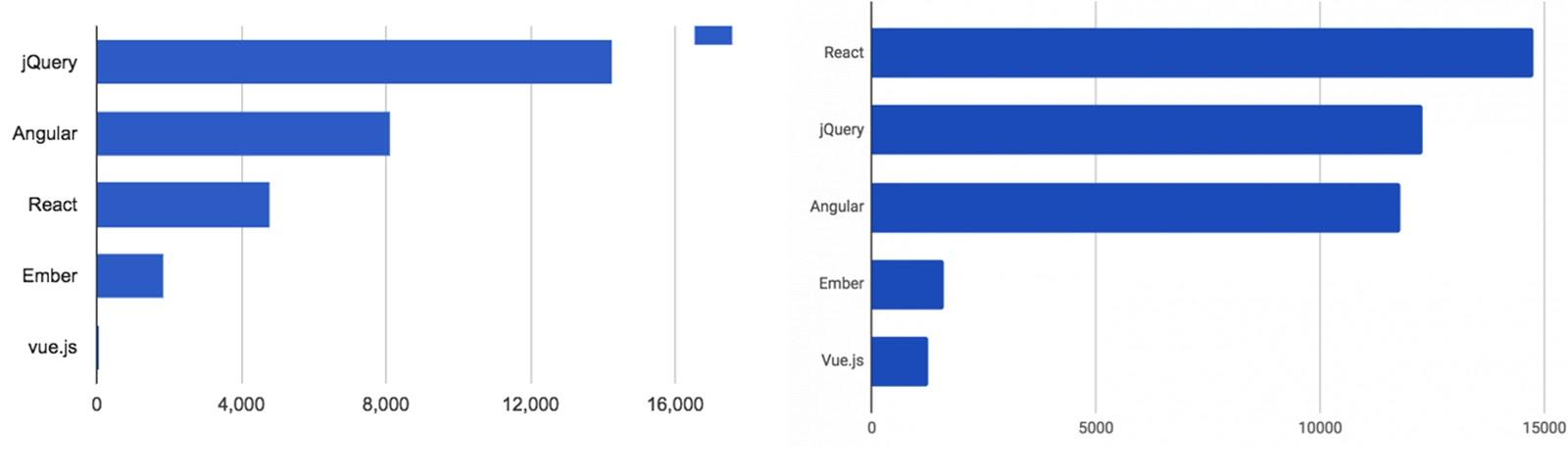 Популярность библиотек скриптов javascript в 2017 и 2018
