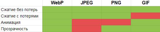 Сравнение форматов изображений: wepb, jpeg, png, gif
