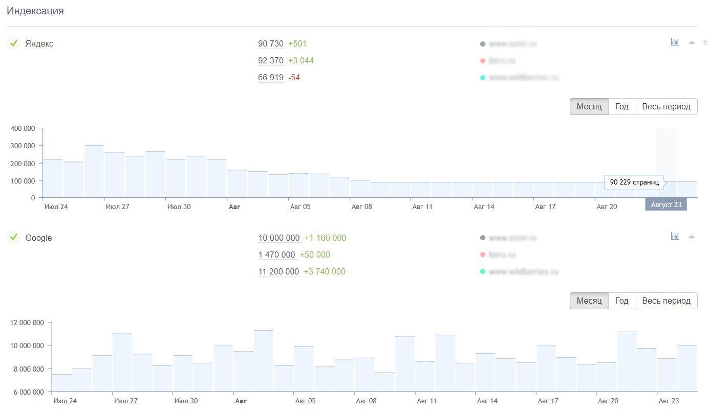 График изменения показателя