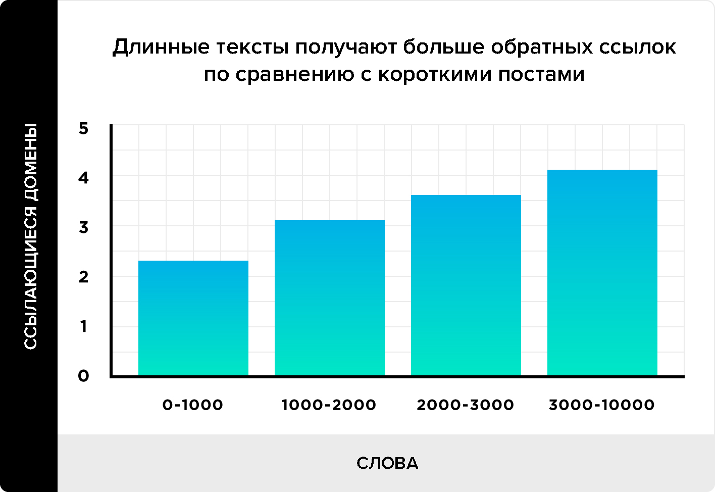 График количества ссылок и длины текста
