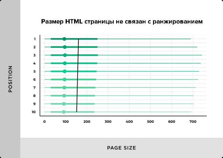 Влияние размера HTML на ранжирование