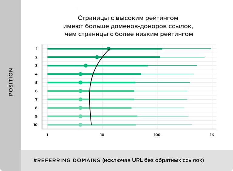 Как ссылки с разных доменов влияют на ранжирование