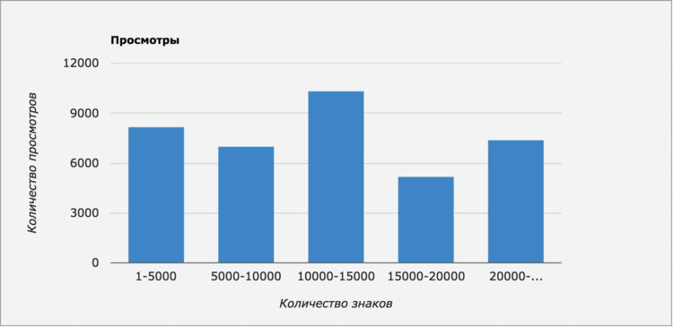 График просмотров в зависимости от длины