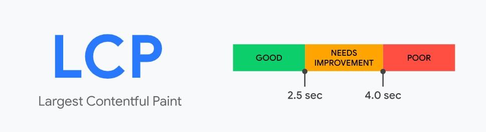 Какой показатель LCP считается оптимальным