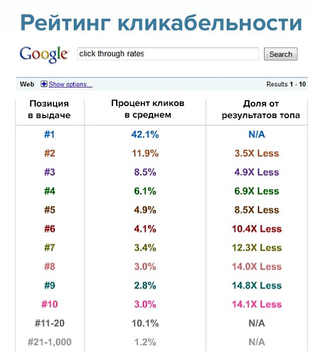 проценты кликов по результатам выдачи