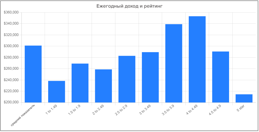 Корреляция рейтинга компании и ежегодного дохода