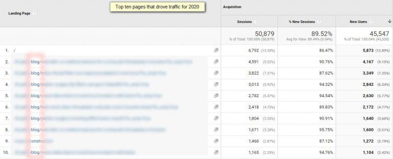 Блог малого бизнеса, статистика