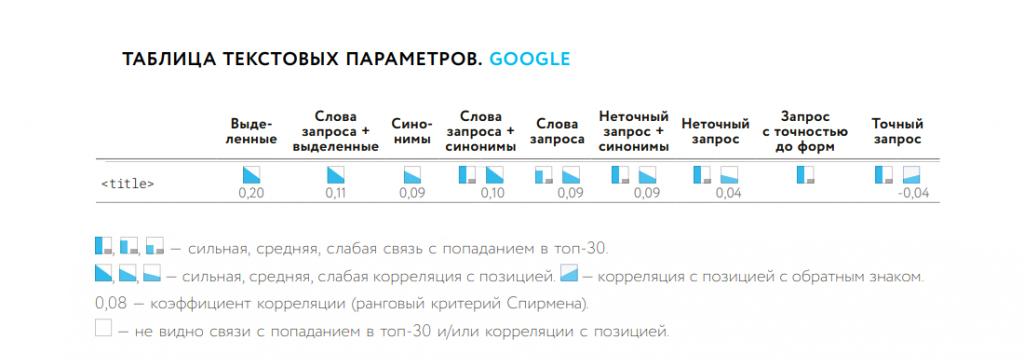 Влияние ключей в Title на ранжирование Google