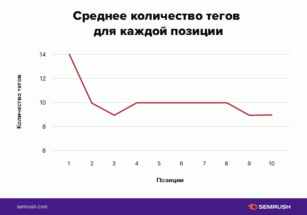 Статистика по тегам на YouTube