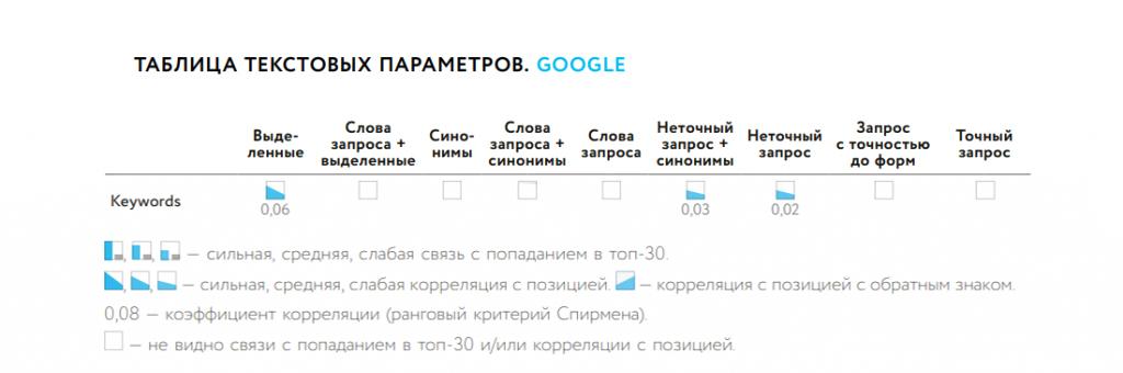 Влияние Keywords на ранжирование страницы в Google