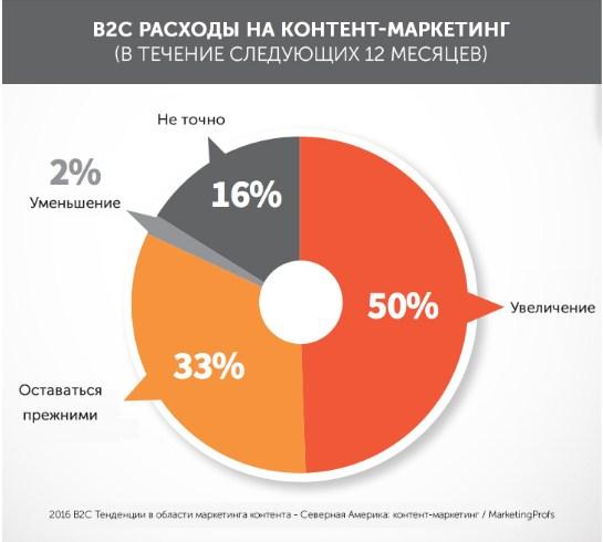 Статистика расходов компаний на контент-маркетинг