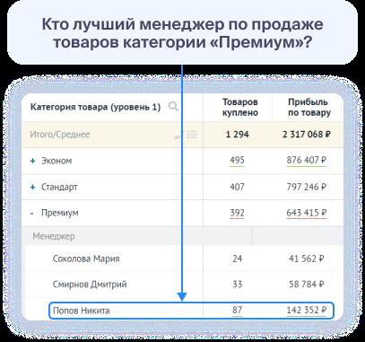 Статистика по работе менеджеров