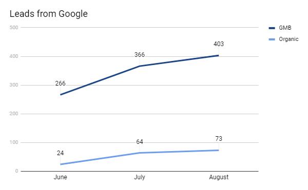 Статистика ранжирования в Google My Bisiness