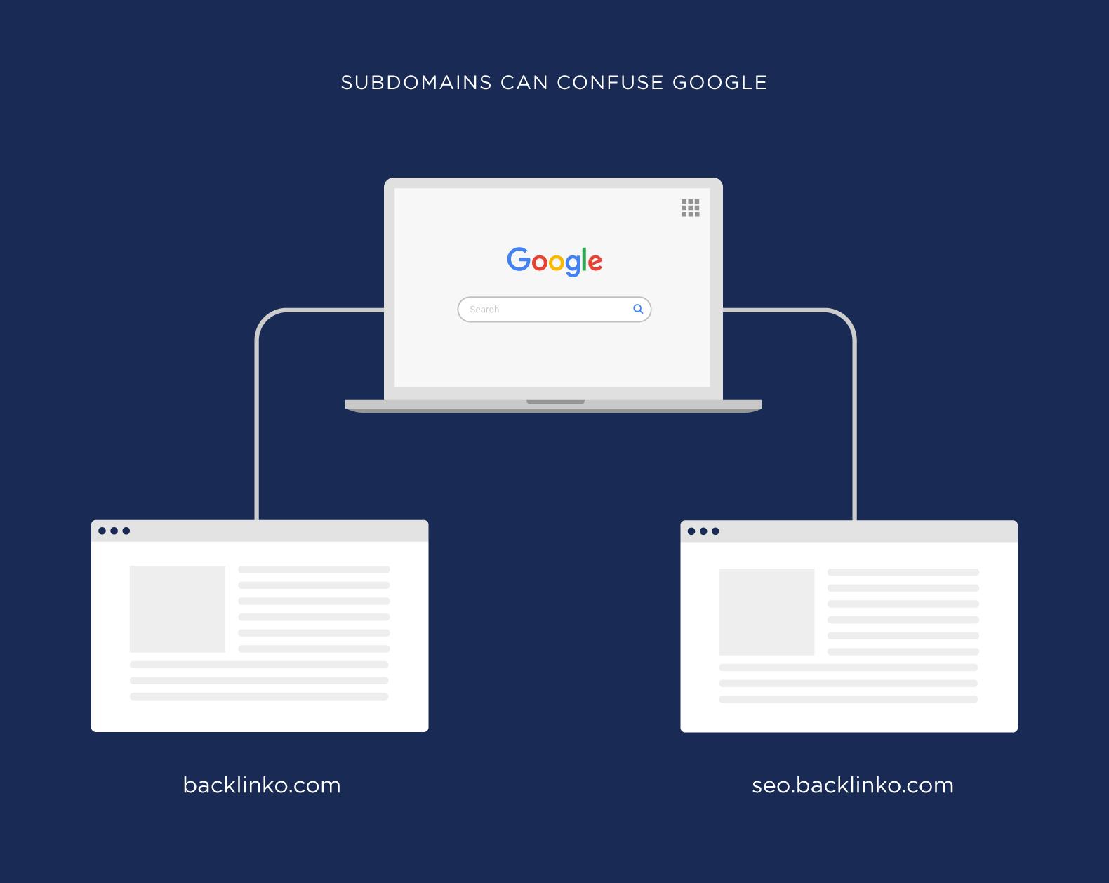 Как Google воспринимает поддомен