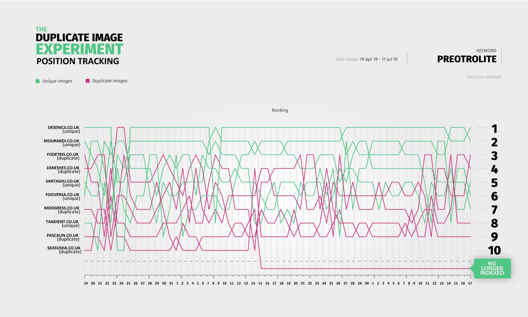 график результатов seo эксперимента