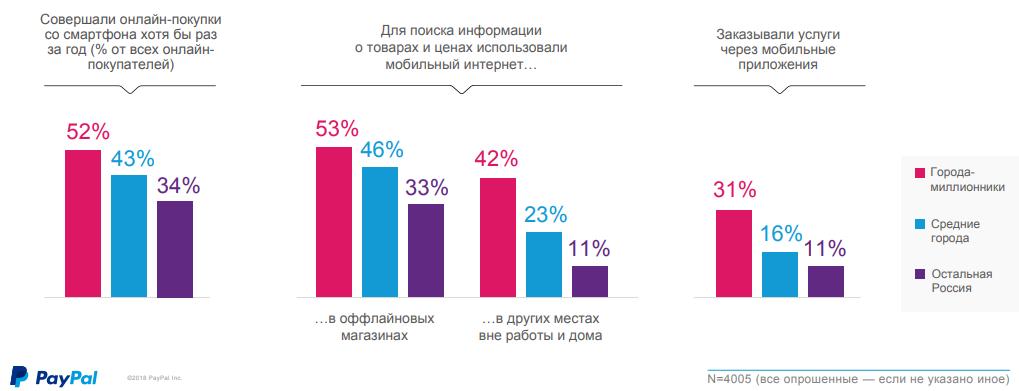 исследование сколько людей покупают с мобильного