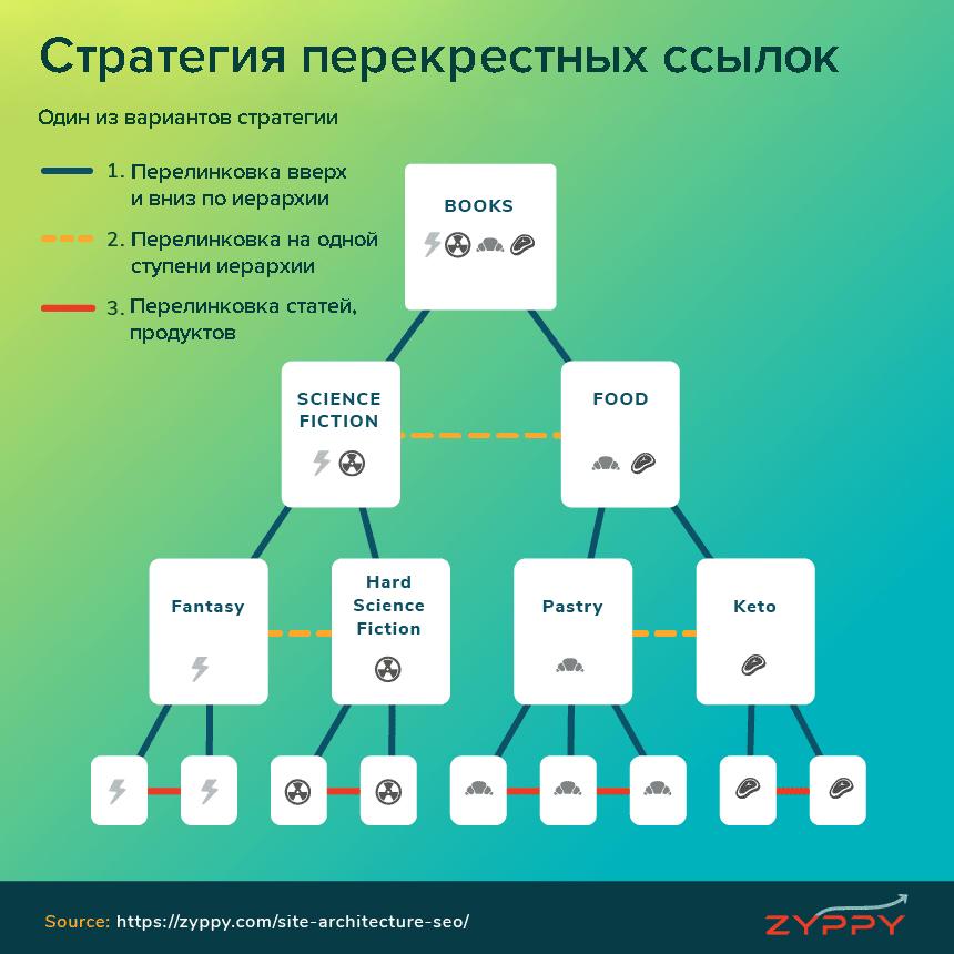 стратегия перекрестных ссылок схема