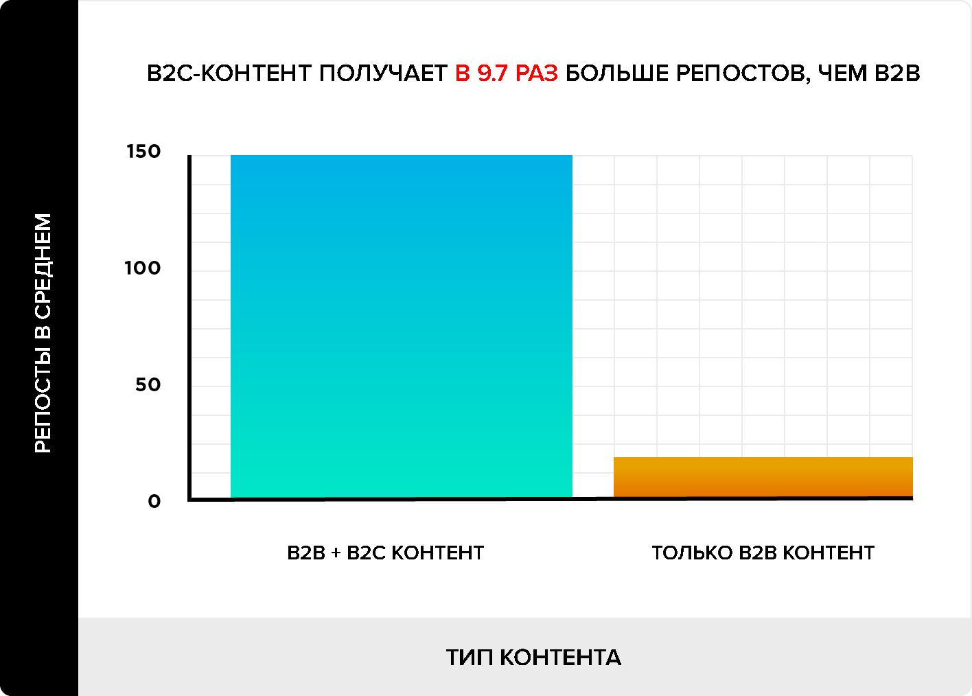 репосты контента B2B и B2C
