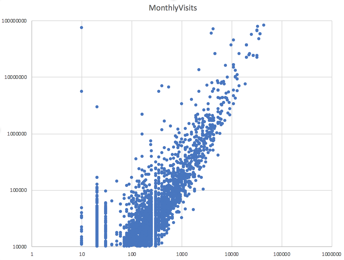 график зависимости икс и трафика