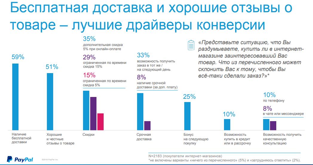 статистика онлайн-покупок в России 2018