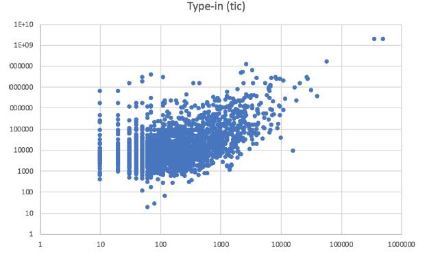 корреляция ИКС и type-in трафика