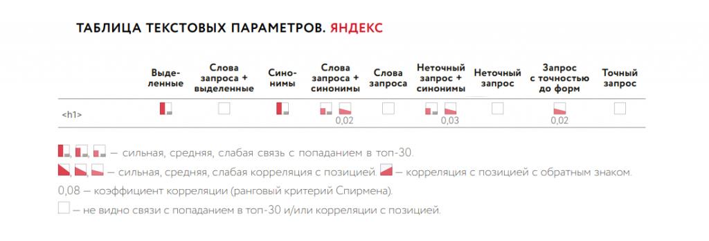 Влияние H1 на ранжирование страницы в Яндекс