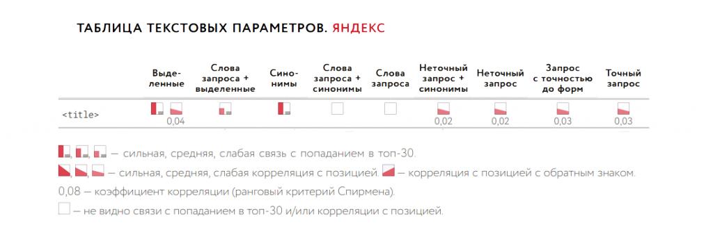 Влияние ключей в Title на ранжирование в Яндекс