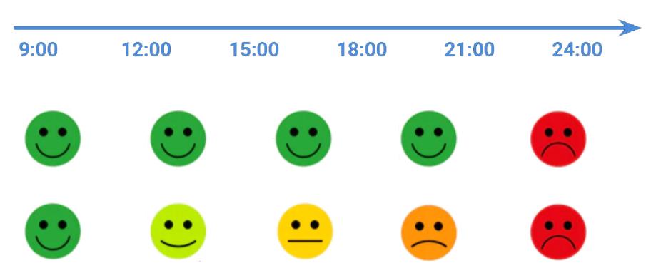 Схема изменения состояния человека в течение дня
