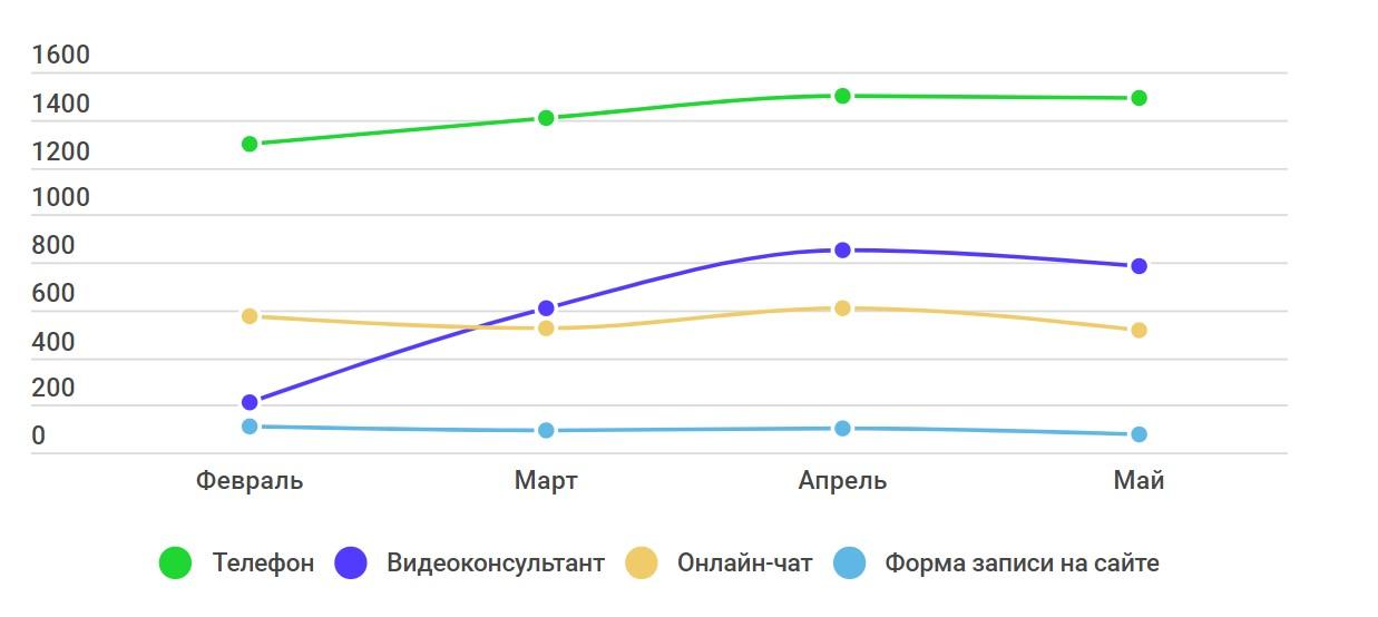 Статистика медицинского сайта после внедрения чата