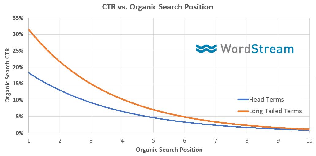 Корреляция CTR и позиции