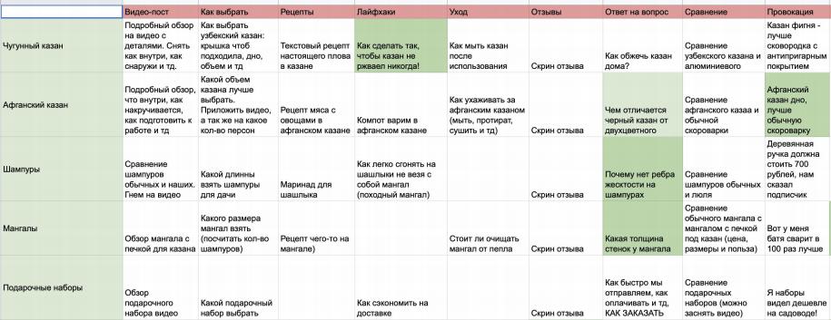 Как формировать контент-план для ведения группы ВКонтакте